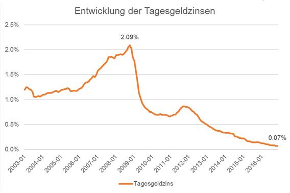Entwicklung der Tagesgeldzinsen