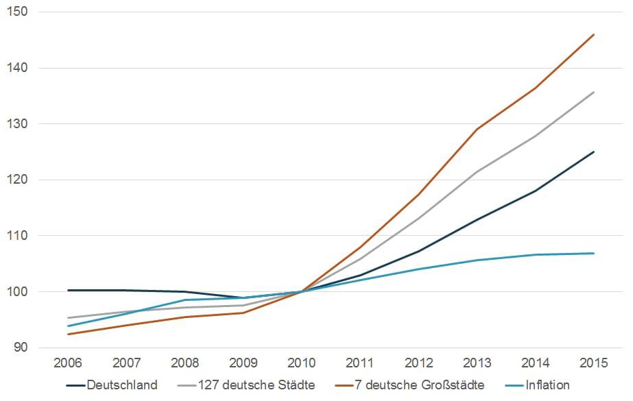 Wohnimmobilienpreisindex Deutschland
