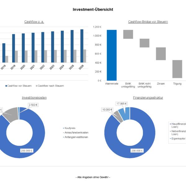 Investmentcockpit Immobilien Investment Rechner