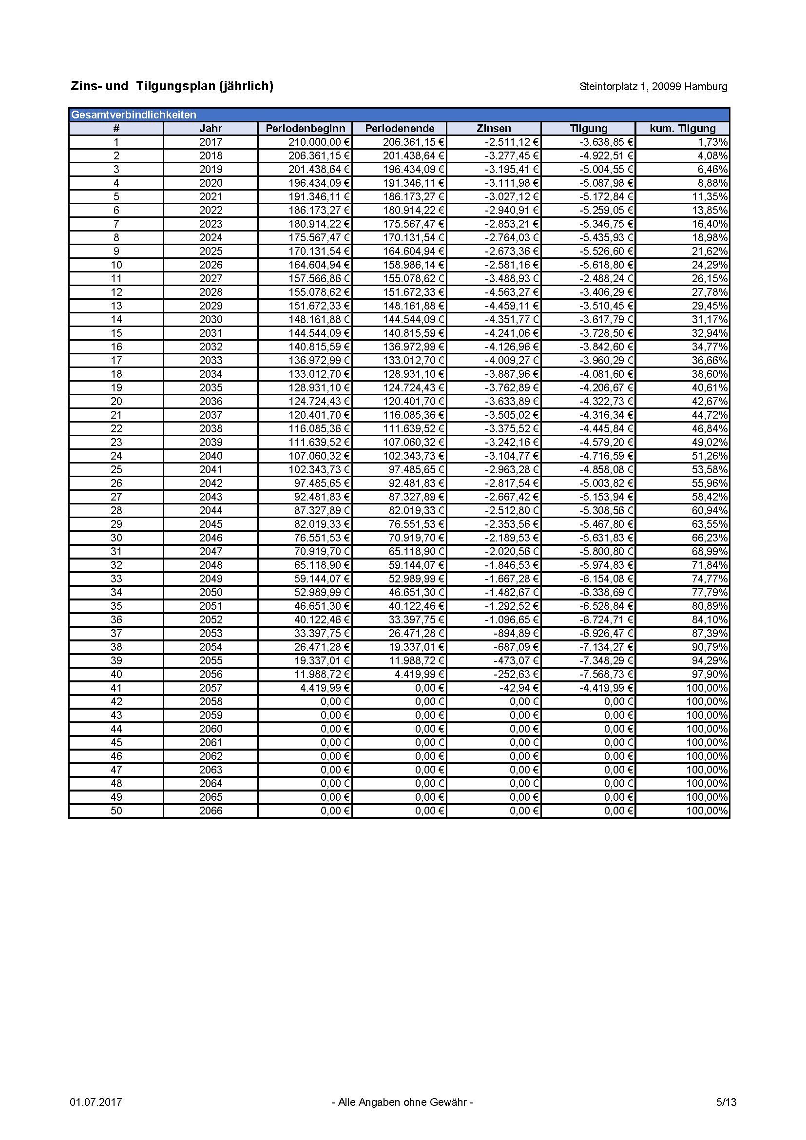 Zins- und Tilgungsplan (jährlich) Immobilien Investment Rechner