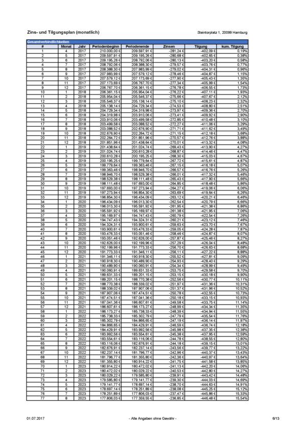 Zins- und Tilgungsplan (monatlich) Immobilien Investment Rechner